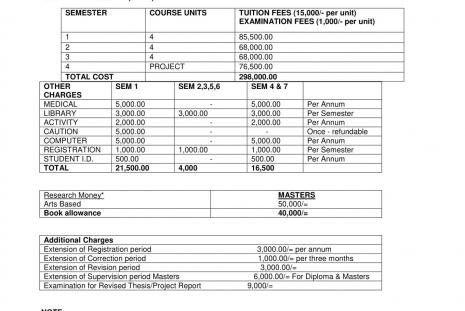Fees structure M.A Gender and Development Studies